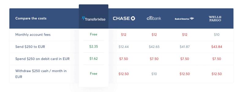 Comparison table Transferwise vs American banks